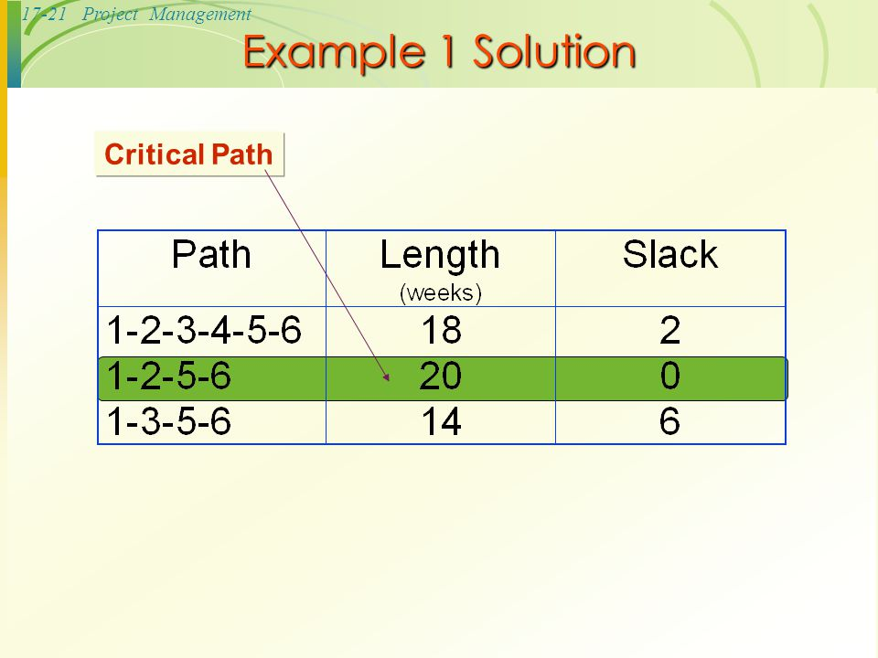 Example 1 Solution Critical Path