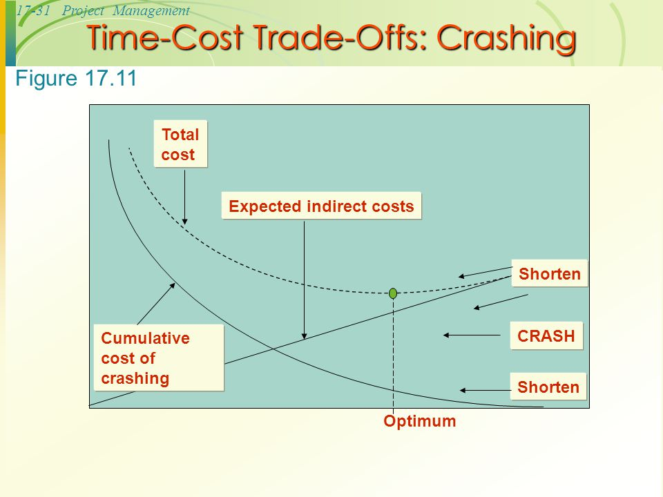 Time-Cost Trade-Offs: Crashing