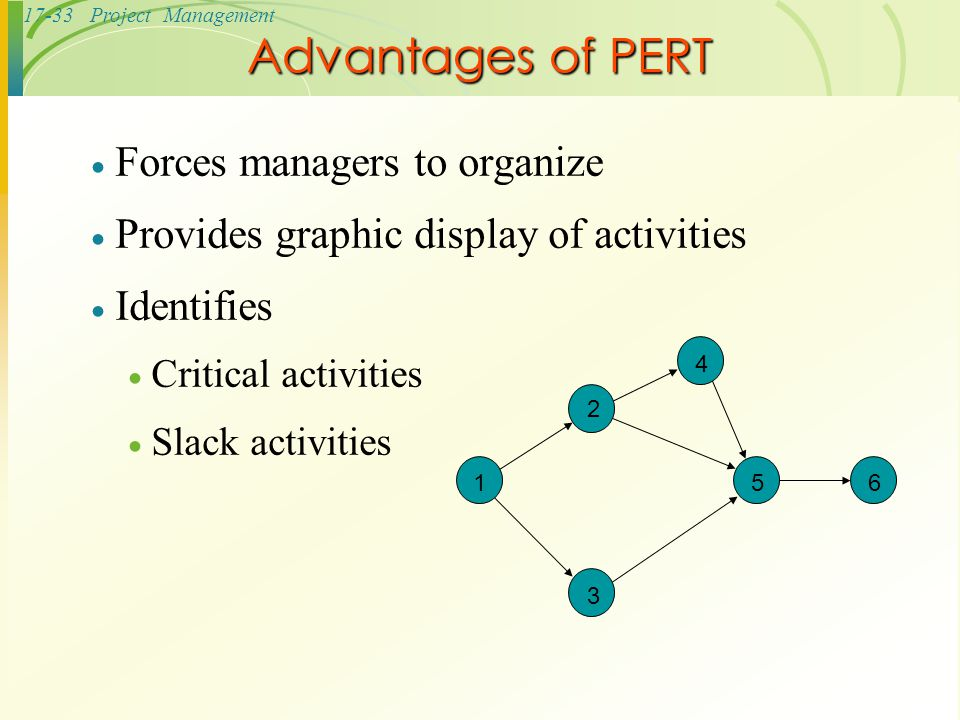 Advantages of PERT Forces managers to organize