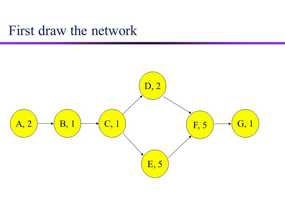 First draw the network D, 2 E, 5 F, 5 A, 2 B, 1 G, 1 C, 1 18