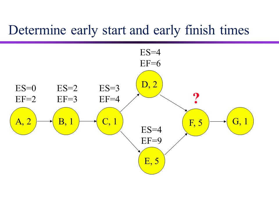 Determine early start and early finish times