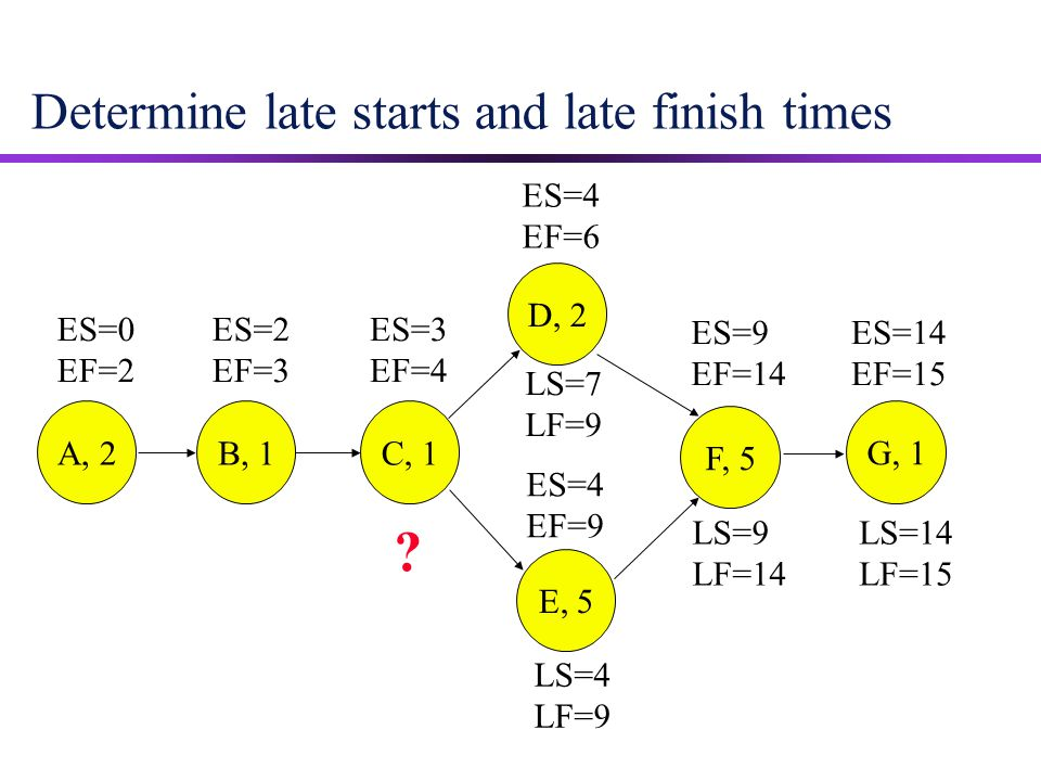 Determine late starts and late finish times