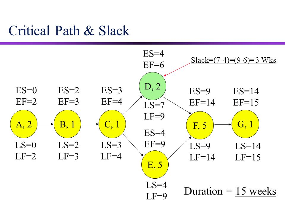Critical Path & Slack Duration = 15 weeks ES=4 EF=6 D, 2 ES=0 EF=2