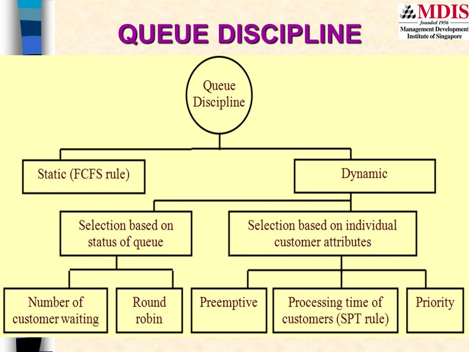 QUEUE DISCIPLINE