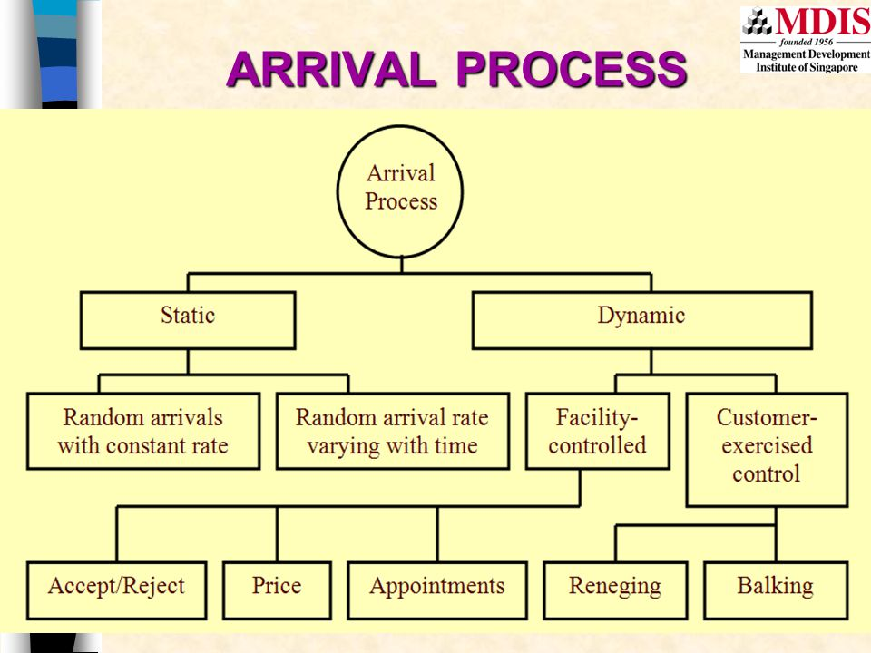ARRIVAL PROCESS