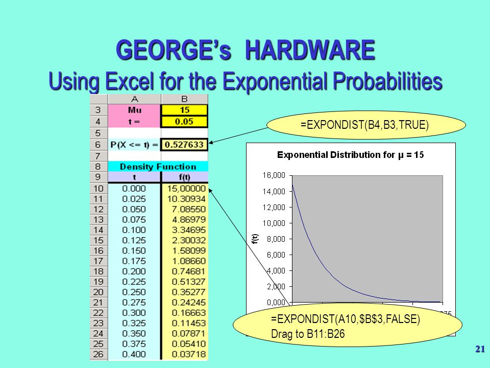 GEORGE's HARDWARE Using Excel for the Exponential Probabilities
