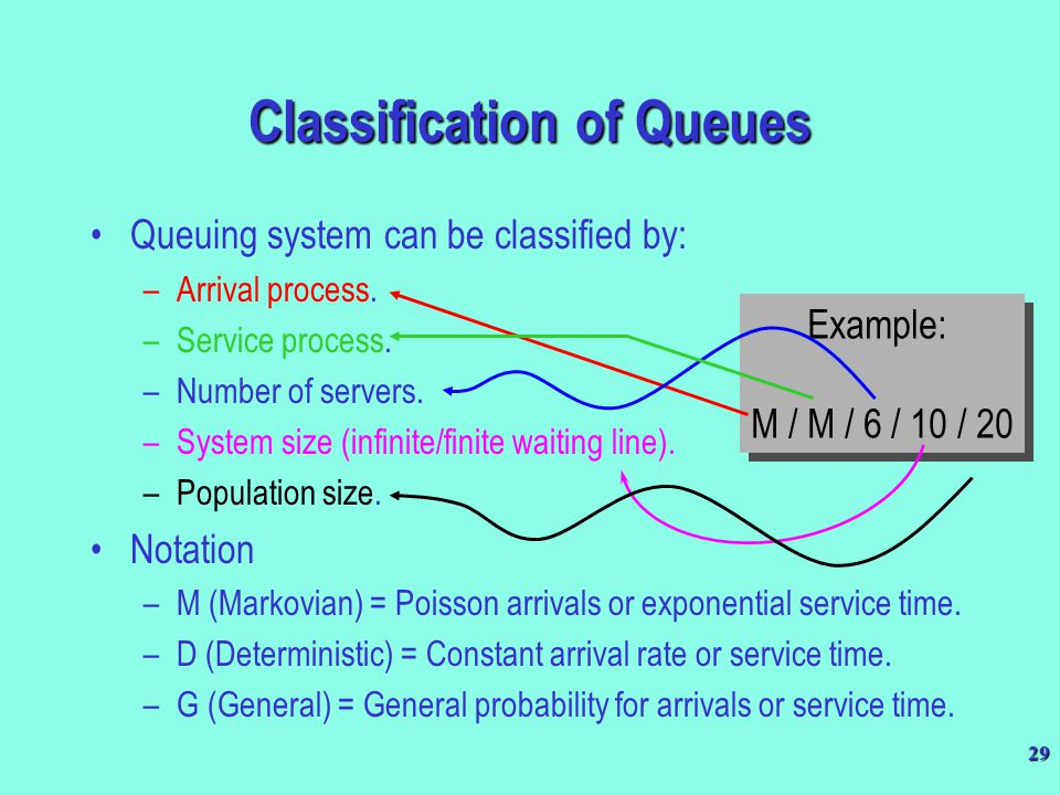 Classification of Queues