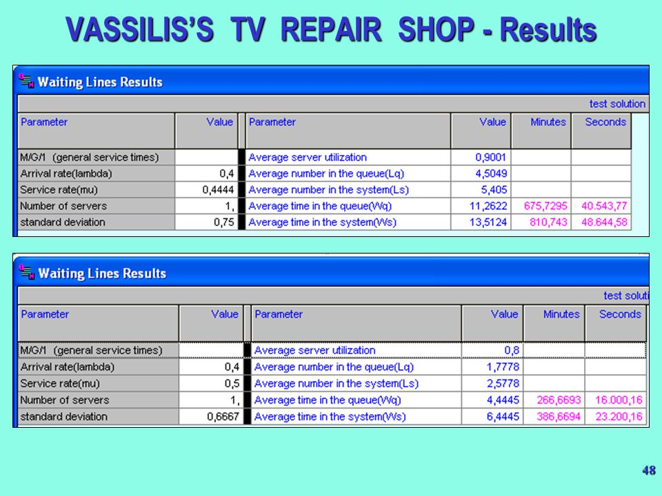 VASSILIS'S TV REPAIR SHOP - Results