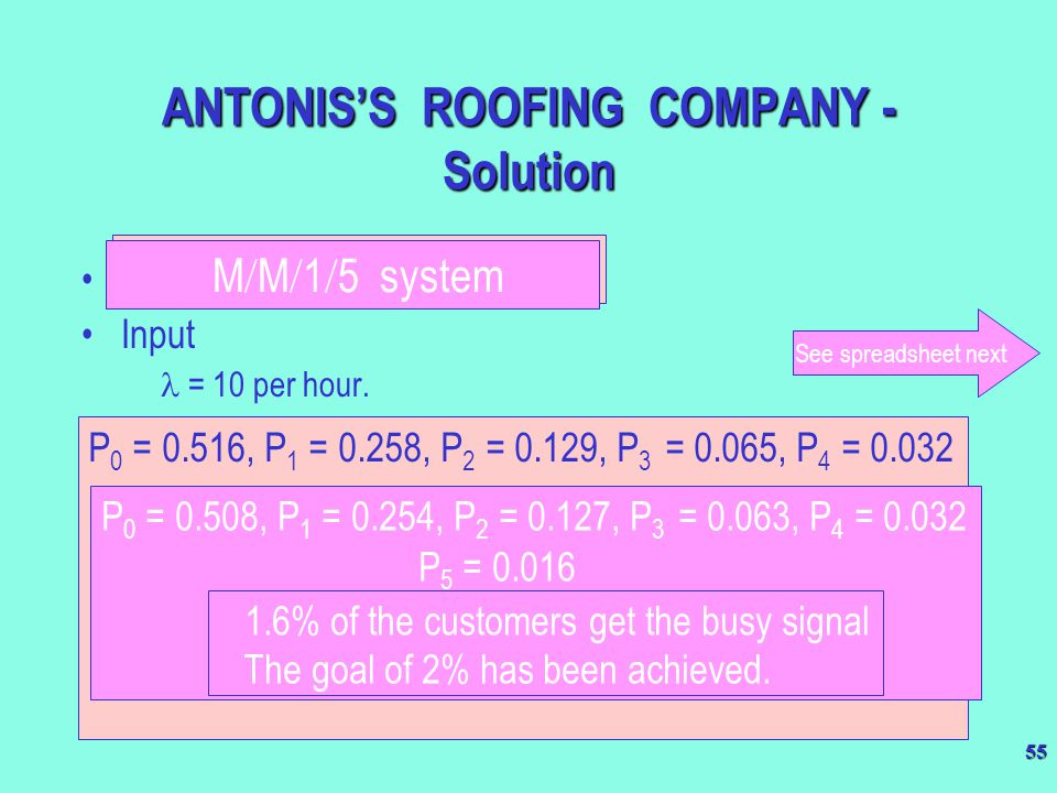 ANTONIS'S ROOFING COMPANY - Solution