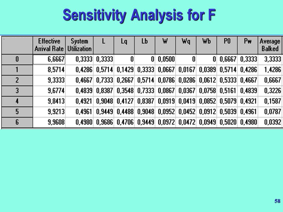 Sensitivity Analysis for F
