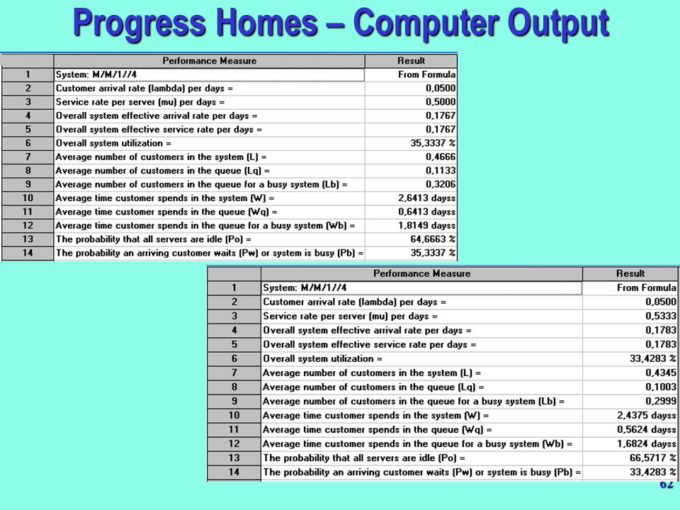 Progress Homes – Computer Output