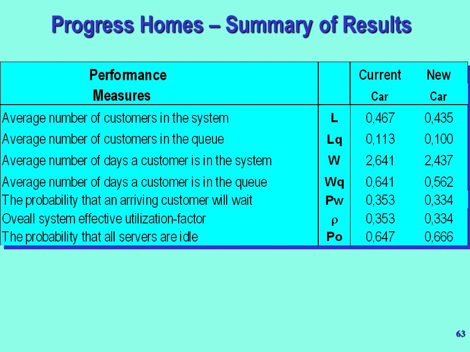 Progress Homes – Summary of Results