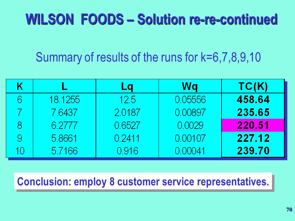 WILSON FOODS – Solution re-re-continued