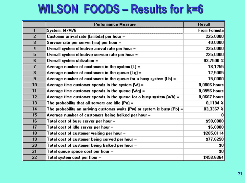 WILSON FOODS – Results for k=6