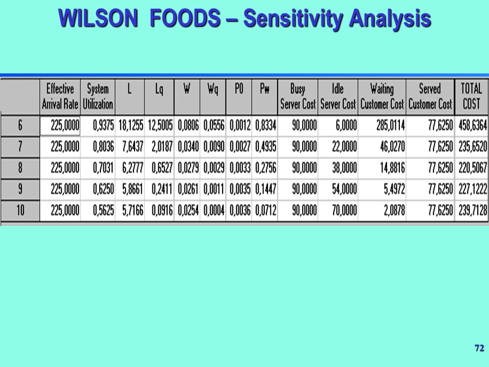 WILSON FOODS – Sensitivity Analysis