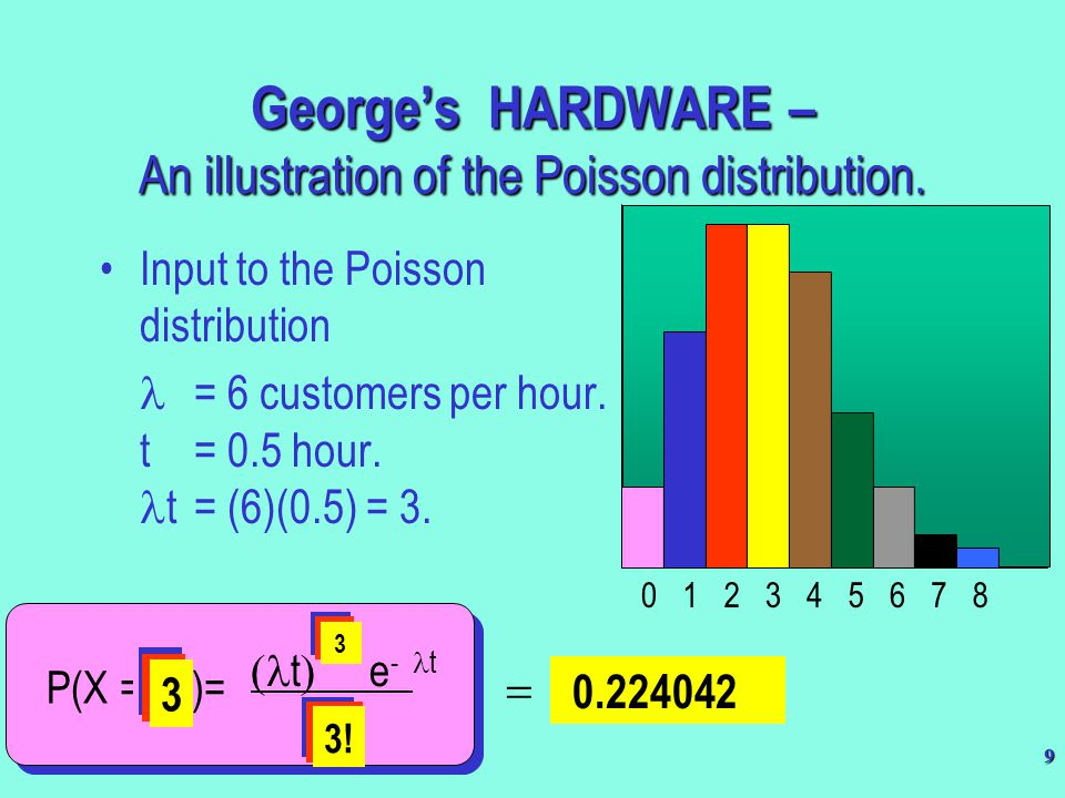 George's HARDWARE – An illustration of the Poisson distribution.