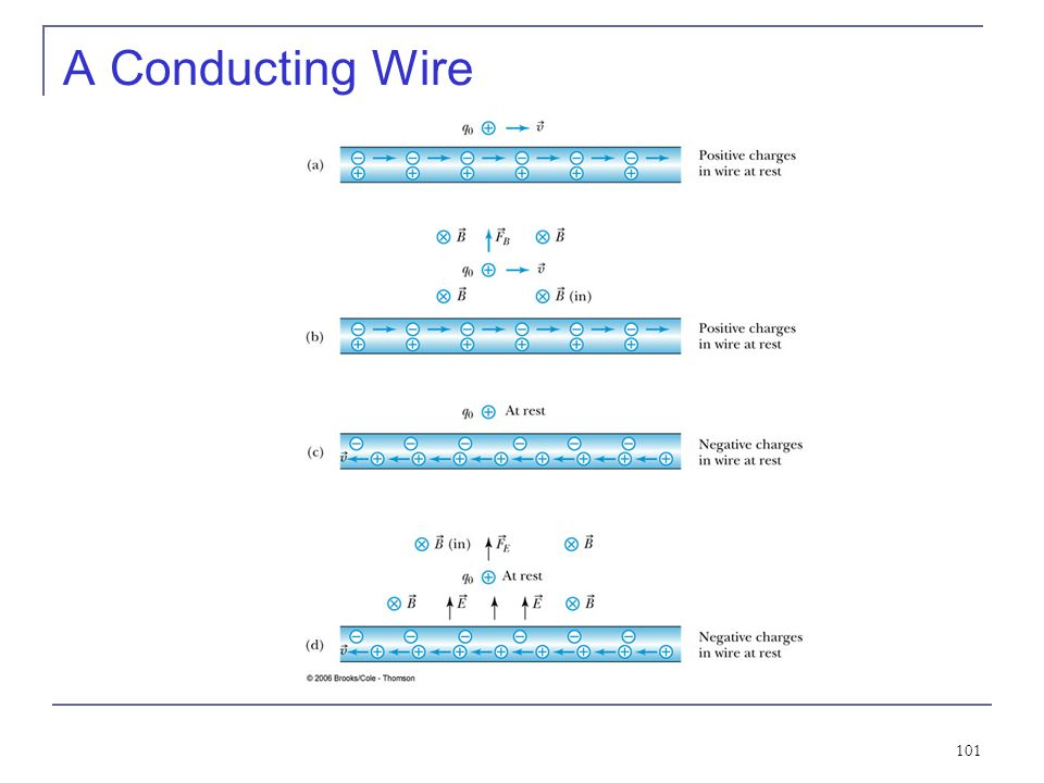 A Conducting Wire