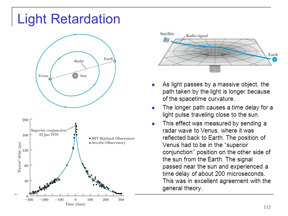 Light Retardation As light passes by a massive object, the path taken by the light is longer because of the spacetime curvature.