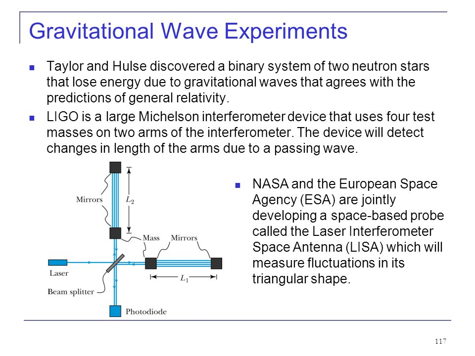 Gravitational Wave Experiments