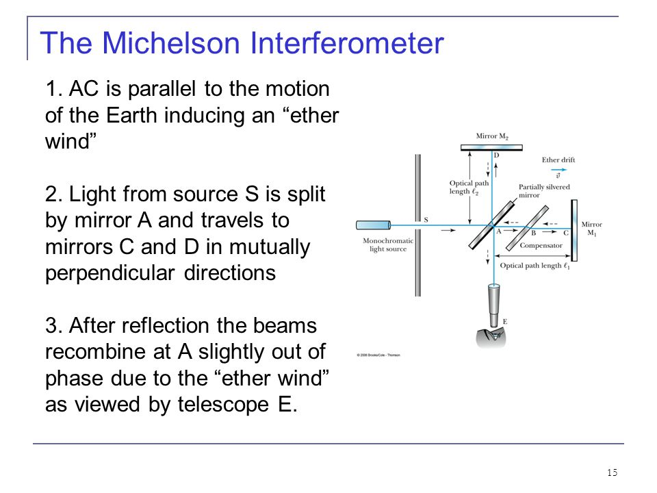 The Michelson Interferometer