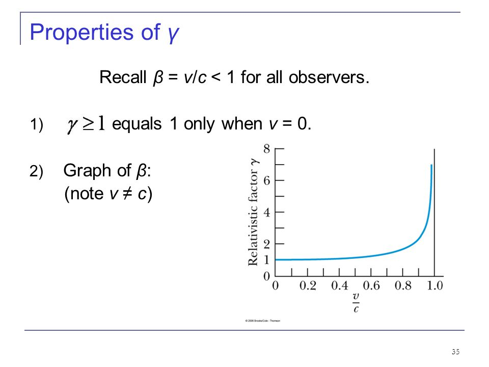 Recall β = v/c < 1 for all observers.
