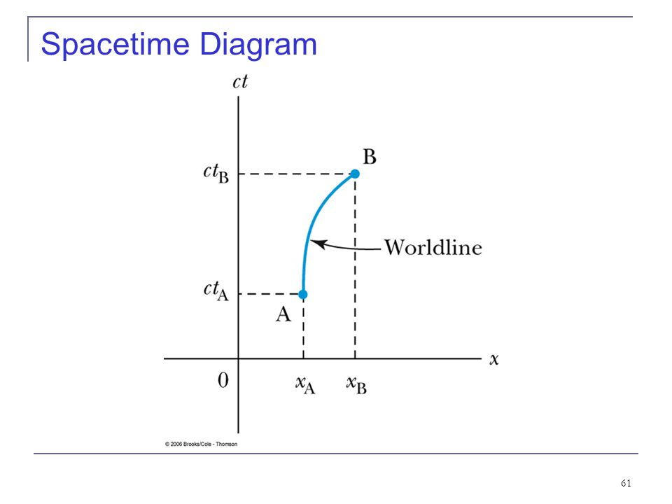 Spacetime Diagram