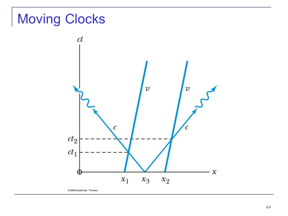 Moving Clocks