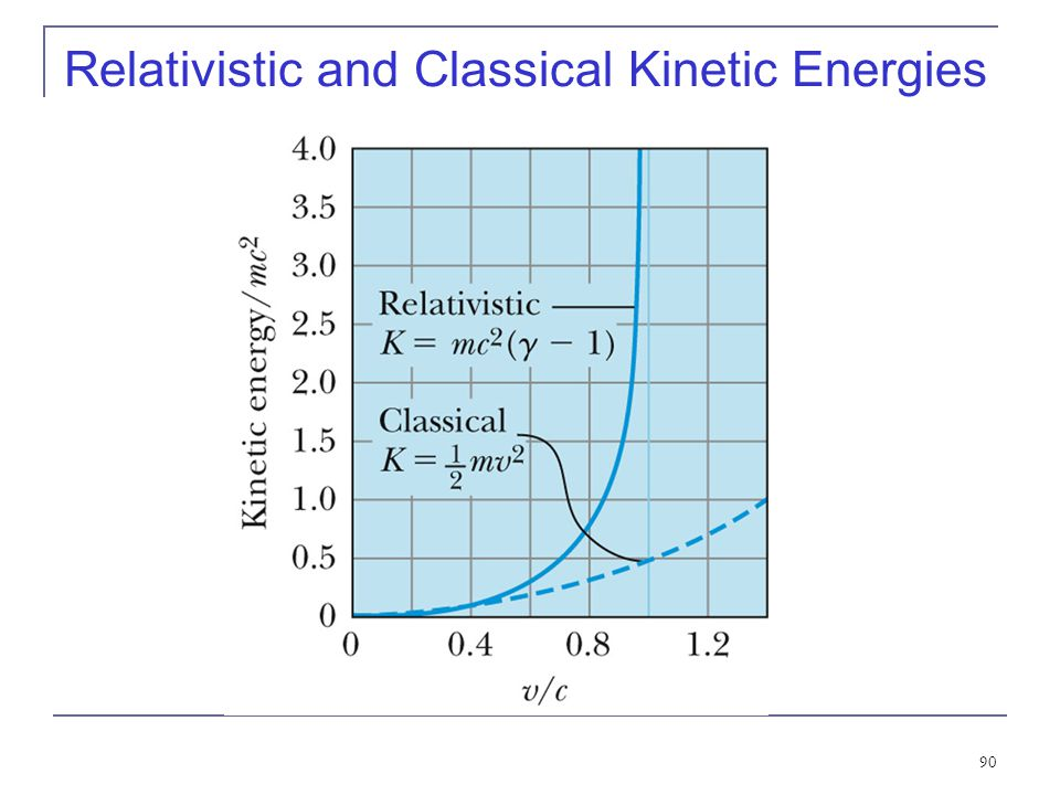 Relativistic and Classical Kinetic Energies