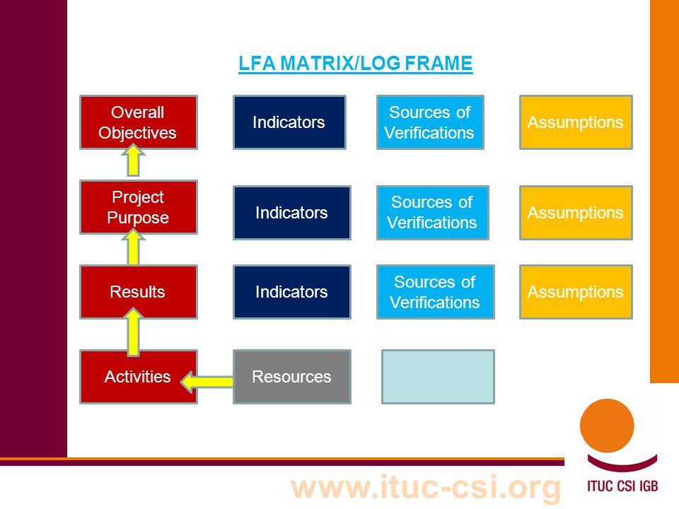 LFA MATRIX/LOG FRAME Overall Objectives Indicators