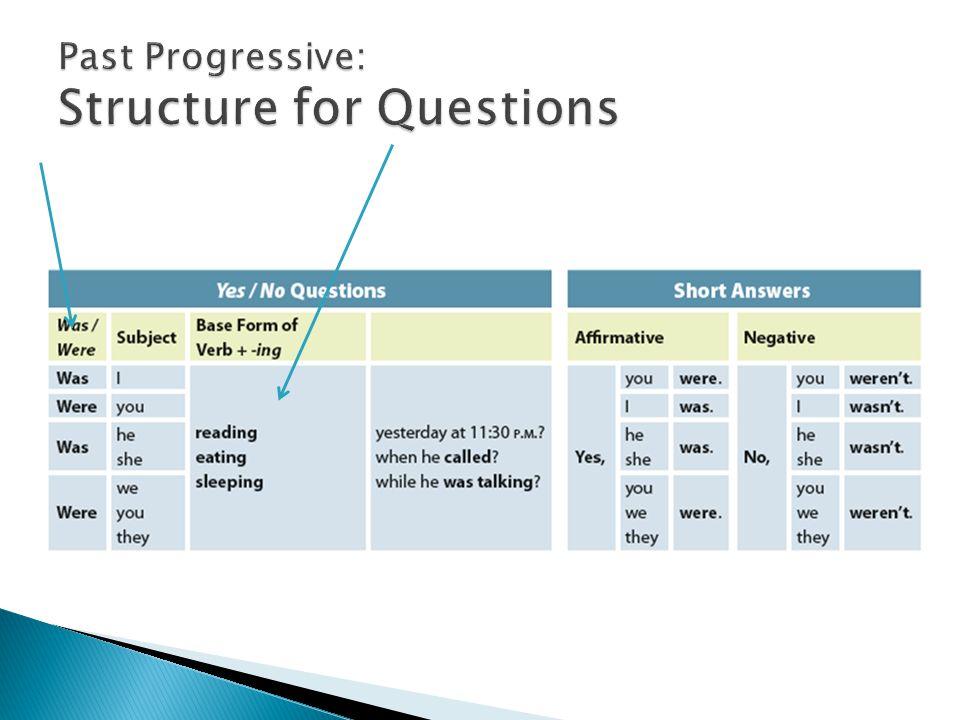 Past Progressive: Structure for Questions