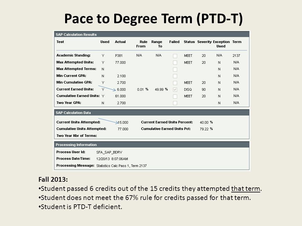 Pace to Degree Term (PTD-T)