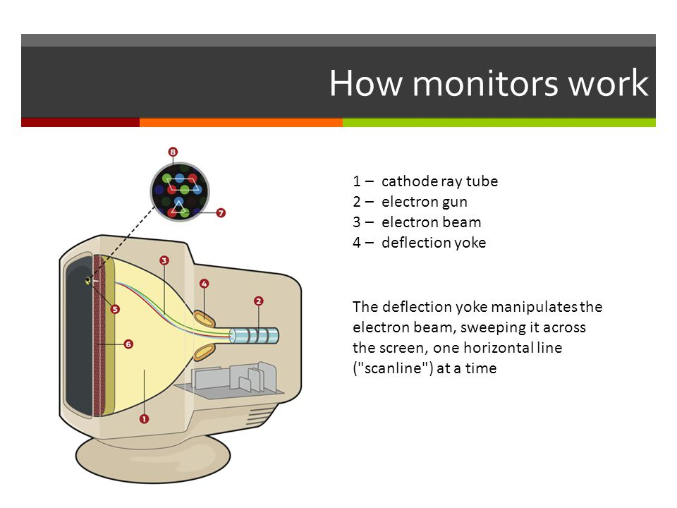 How monitors work 1 – cathode ray tube 2 – electron gun