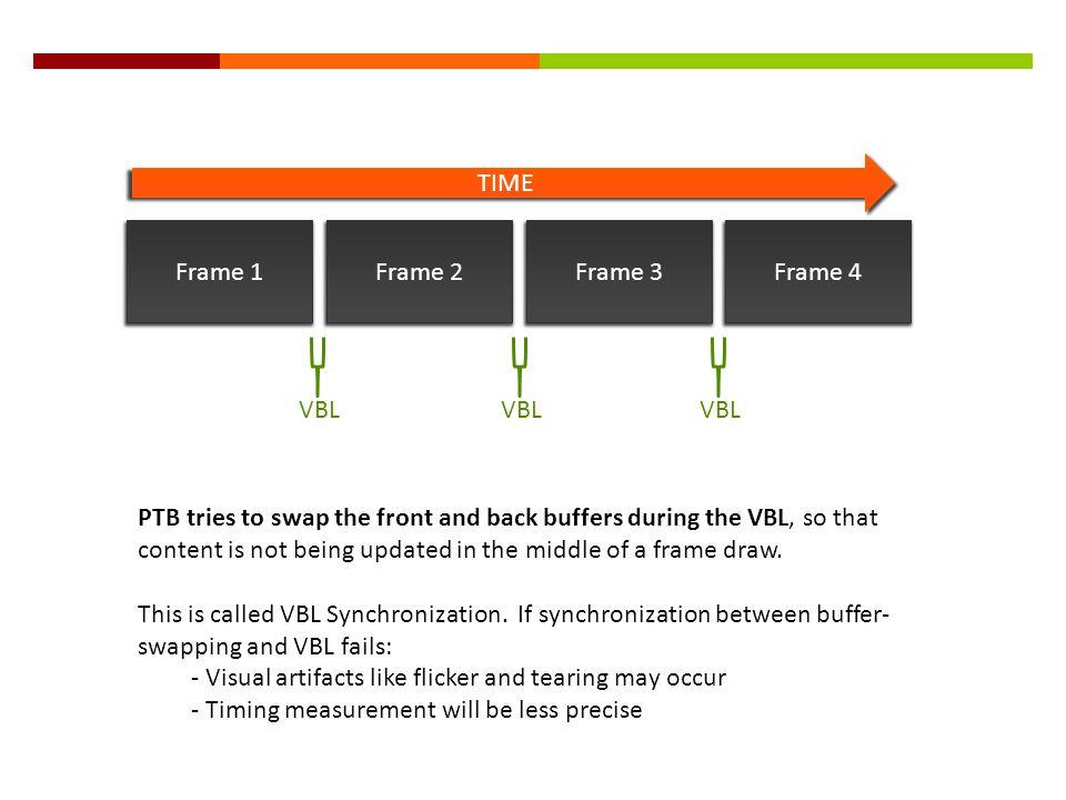 TIME Frame 1. Frame 2. Frame 3. Frame 4. VBL.