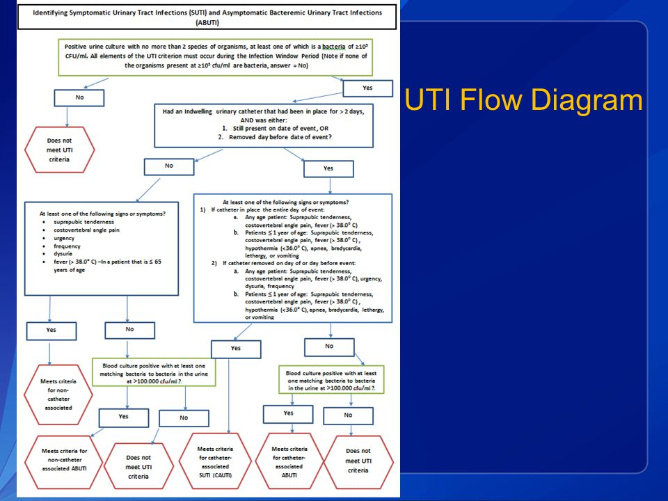 UTI Flow Diagram Original colors were hard to read and print. New version coming out in March will be white like this.