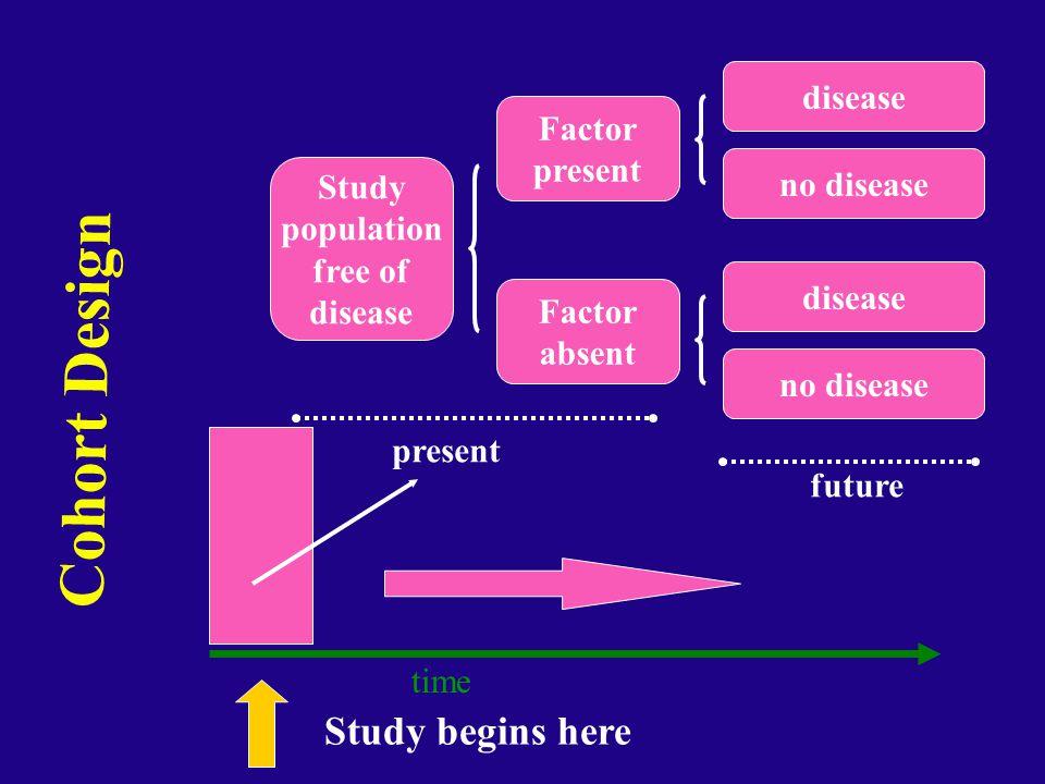 Cohort Design Study begins here disease Factor present no disease