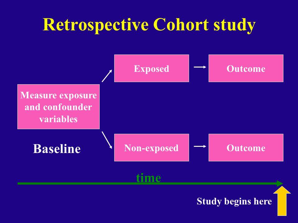 Retrospective Cohort study