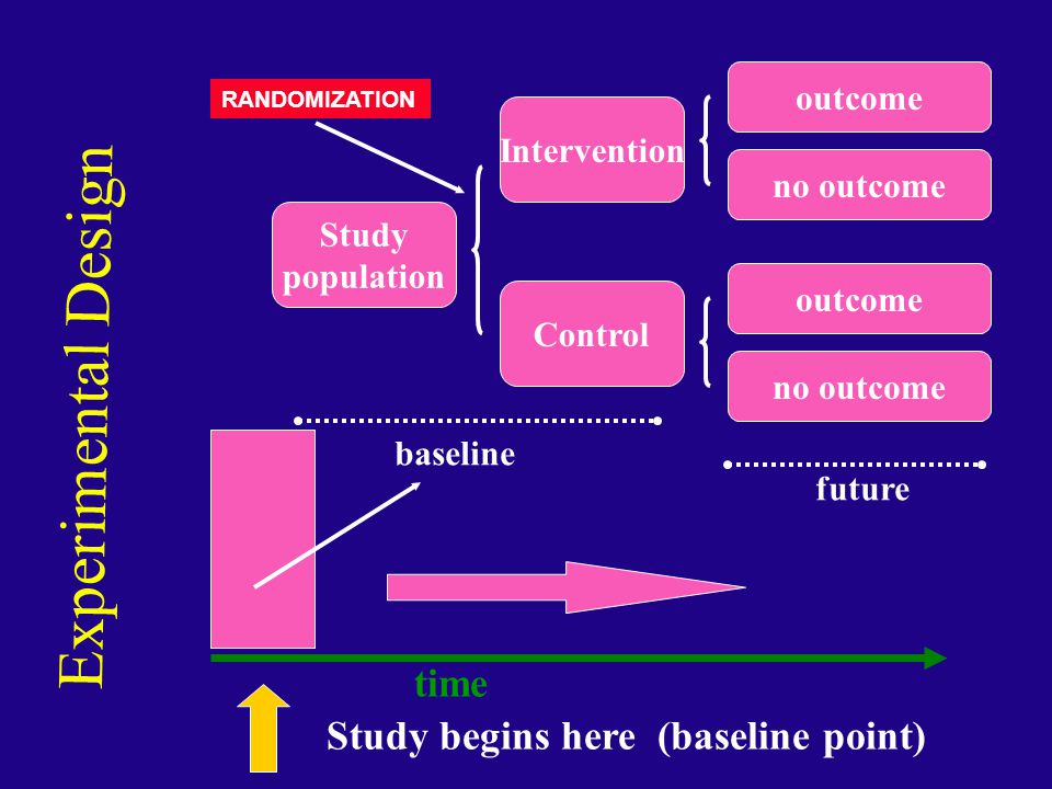 Experimental Design time Study begins here (baseline point) outcome