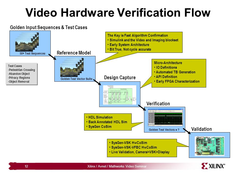 Video Hardware Verification Flow