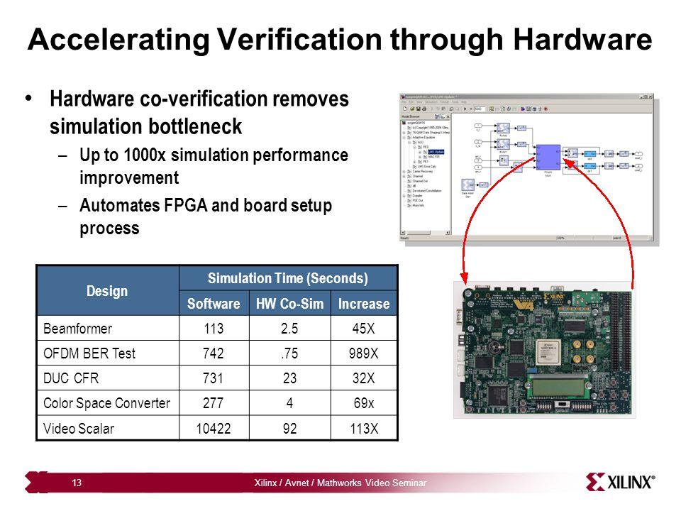 Accelerating Verification through Hardware