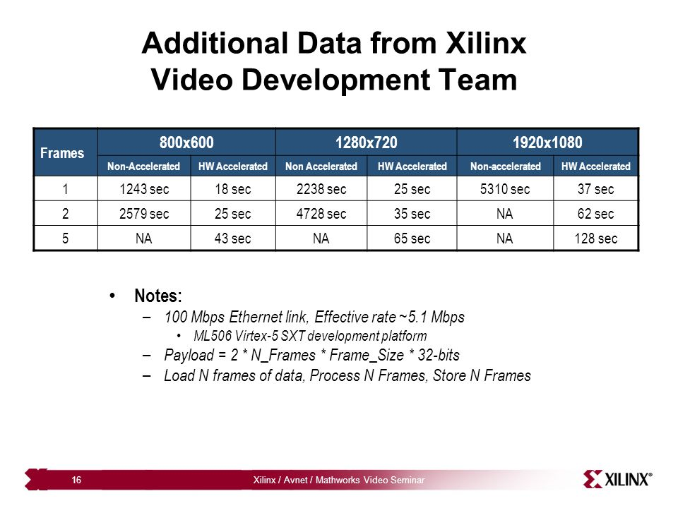 Additional Data from Xilinx Video Development Team