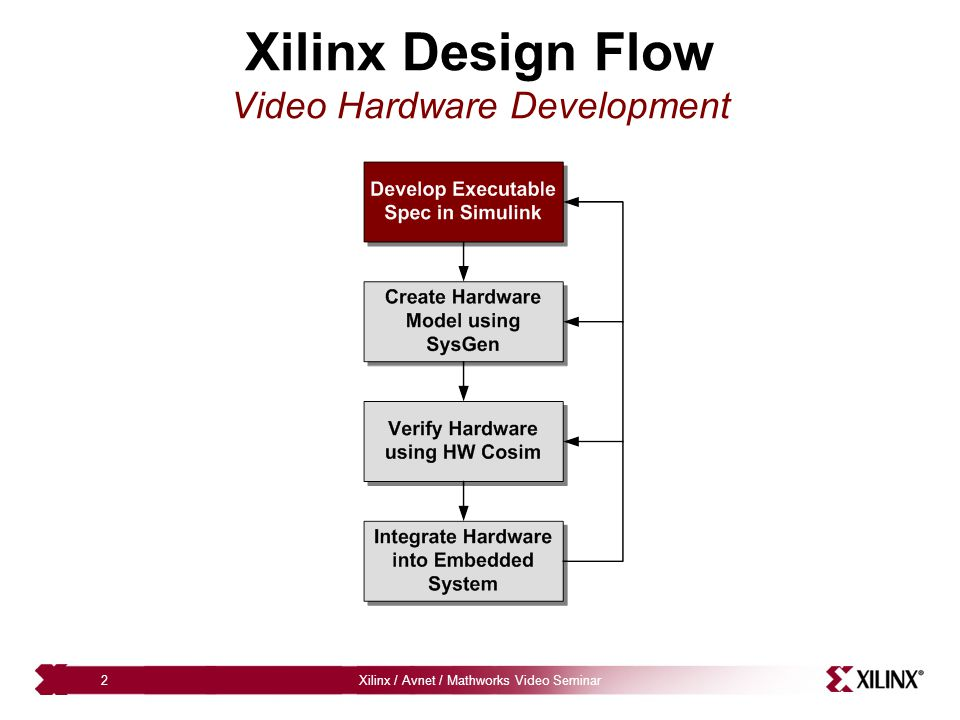 Xilinx Design Flow Video Hardware Development