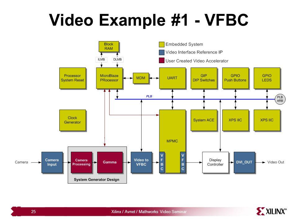 Xilinx / Avnet / Mathworks Video Seminar