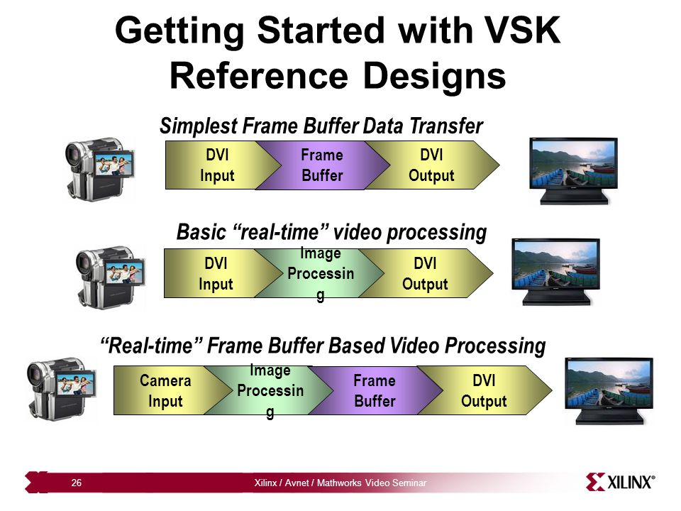 Getting Started with VSK Reference Designs