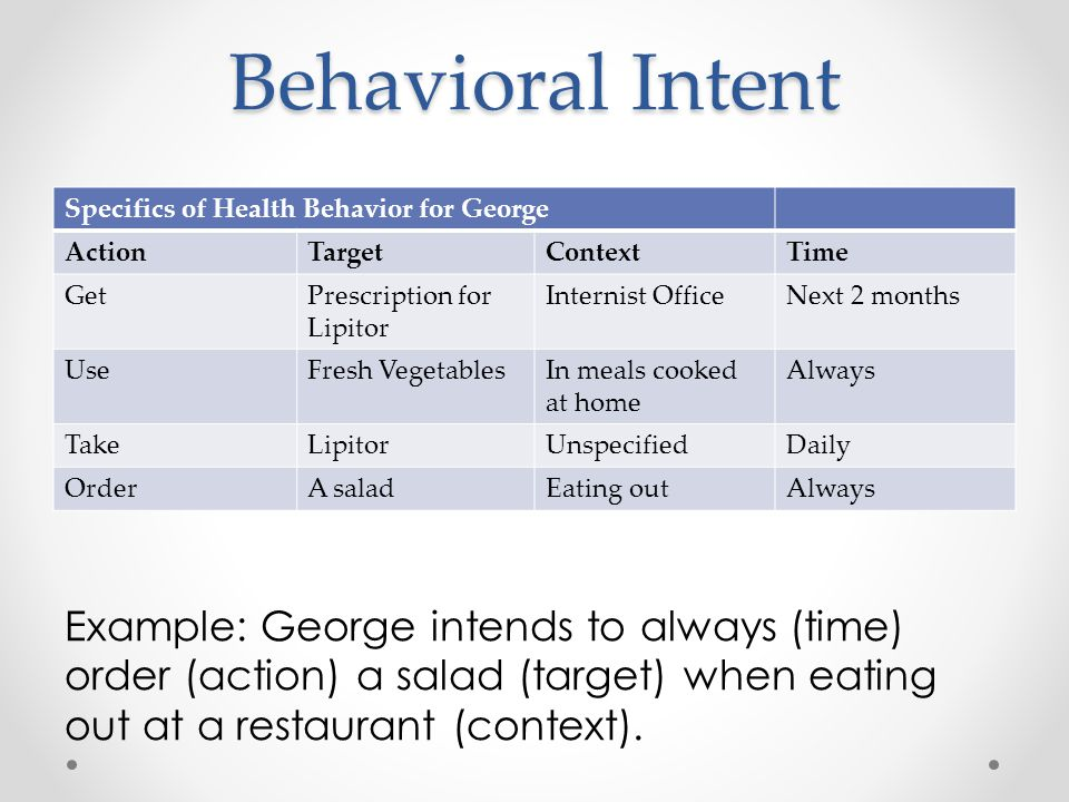 Behavioral Intent Specifics of Health Behavior for George. Action. Target. Context. Time. Get.