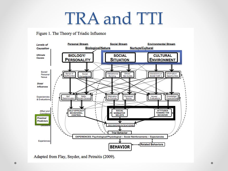 TRA and TTI Now that we've gone through several examples, I can discuss the relationship between TRA and TTI. As we know, the TTI has 3.