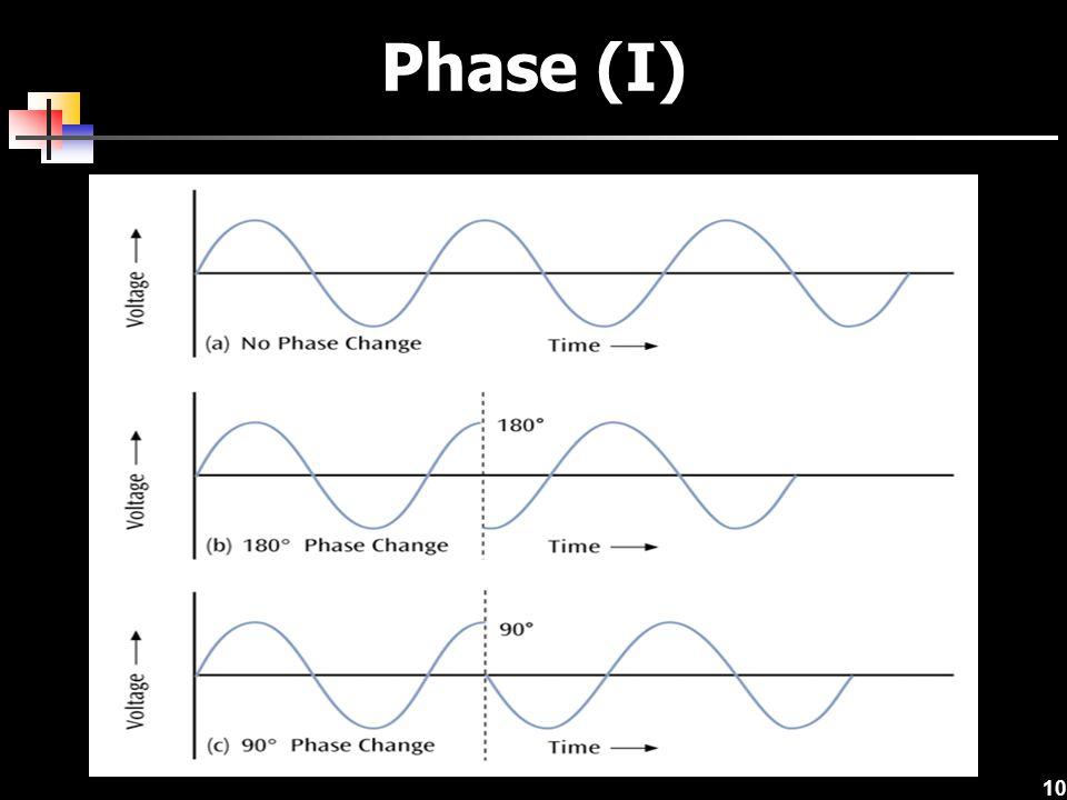 Phase (I)