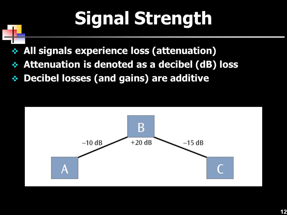 Signal Strength All signals experience loss (attenuation)