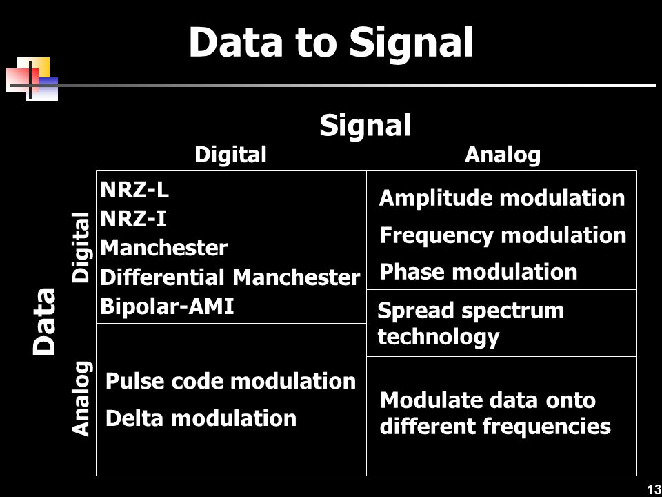Data to Signal Signal Data Digital Analog NRZ-L NRZ-I Manchester