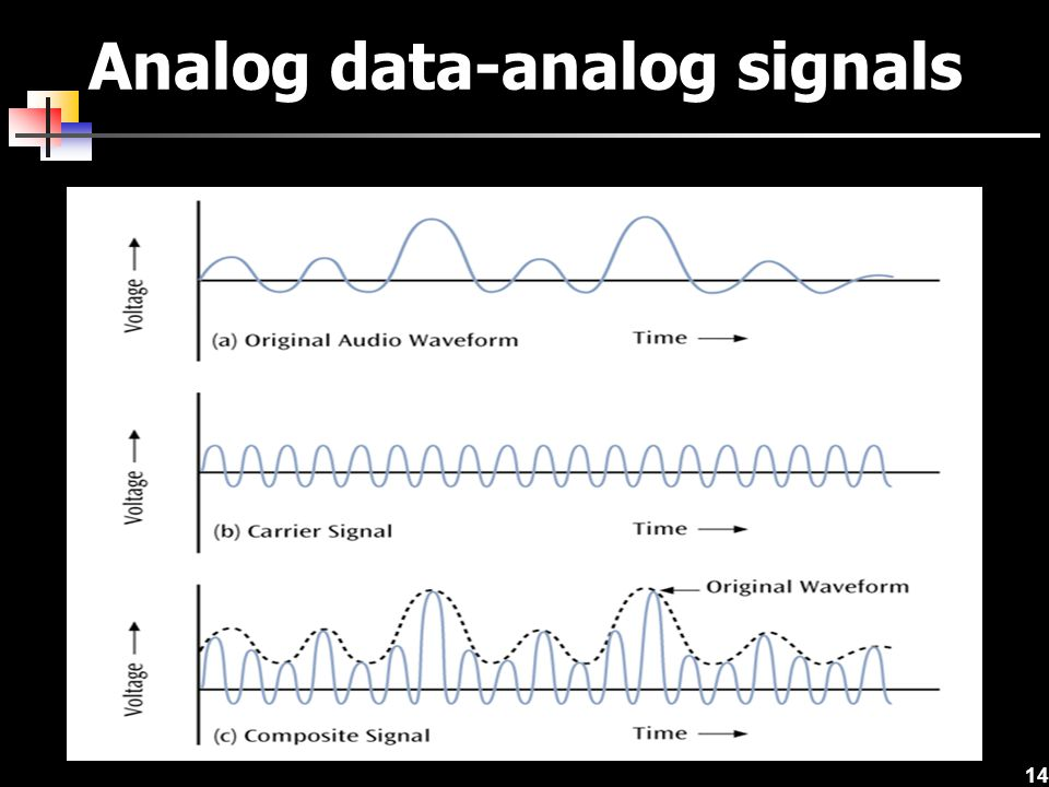 Analog data-analog signals