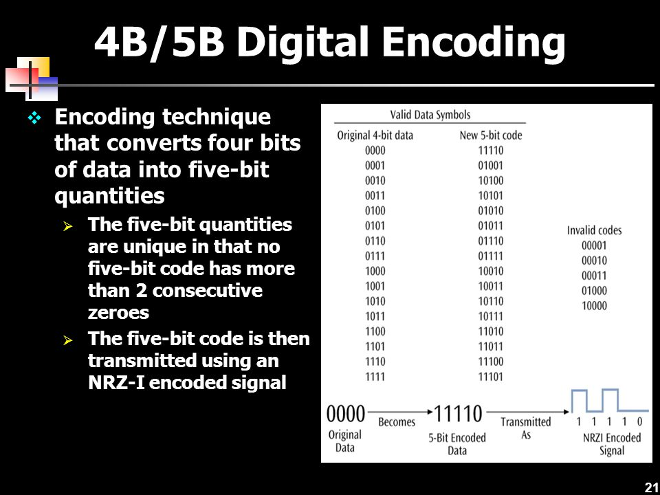 4B/5B Digital Encoding Encoding technique that converts four bits of data into five-bit quantities.